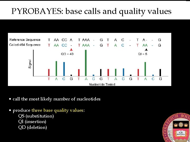 PYROBAYES: base calls and quality values • call the most likely number of nucleotides