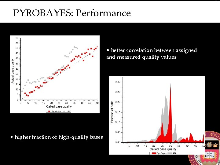 PYROBAYES: Performance • better correlation between assigned and measured quality values • higher fraction