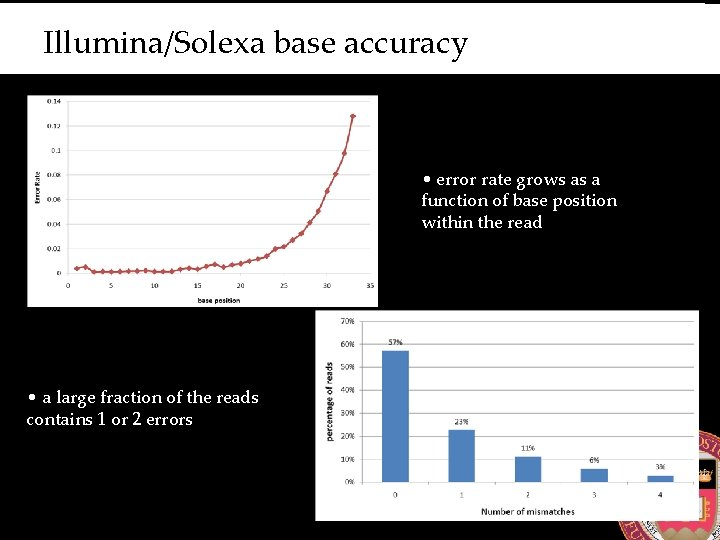 Illumina/Solexa base accuracy • error rate grows as a function of base position within