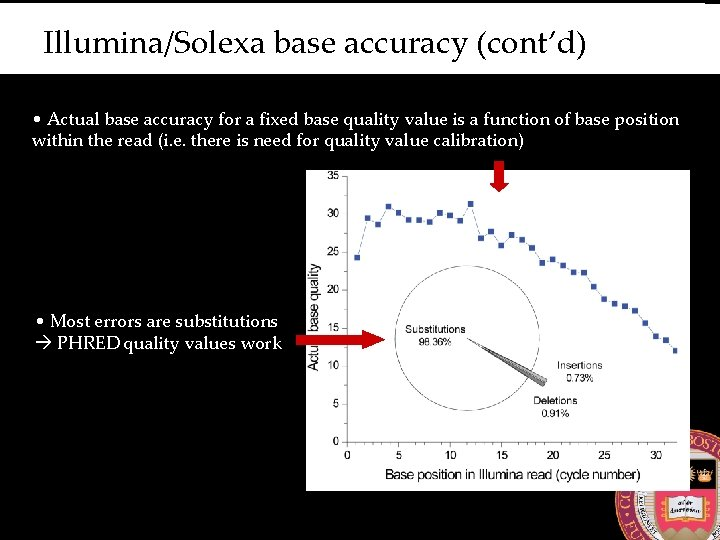 Illumina/Solexa base accuracy (cont'd) • Actual base accuracy for a fixed base quality value