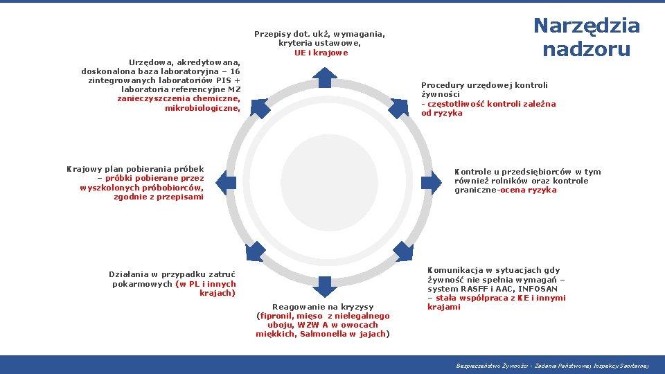 Przepisy dot. ukż, wymagania, kryteria ustawowe, UE i krajowe Urzędowa, akredytowana, doskonalona baza laboratoryjna