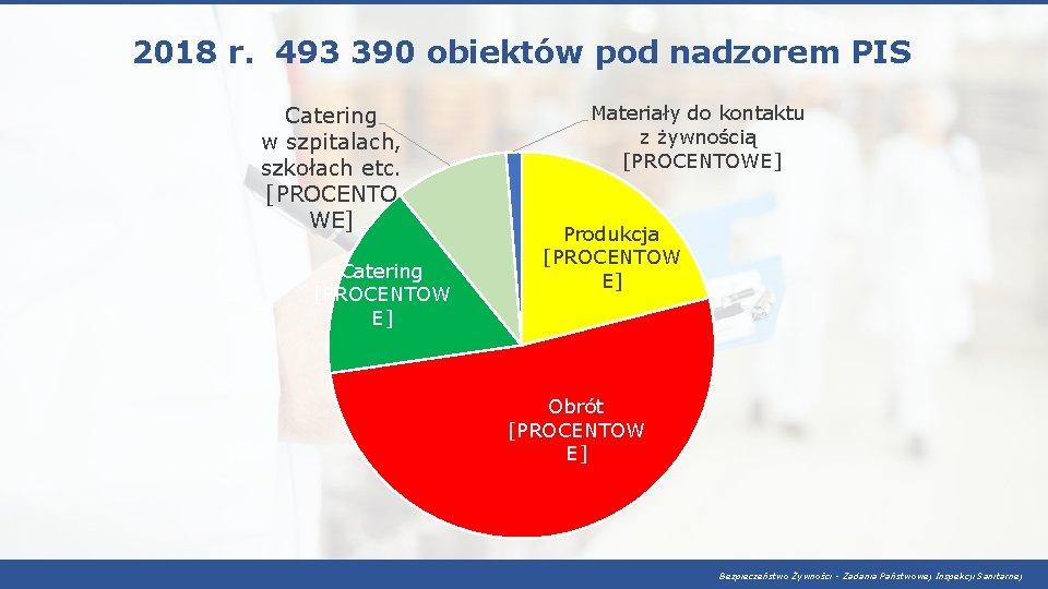 2018 r. 493 390 obiektów pod nadzorem PIS Catering w szpitalach, szkołach etc. [PROCENTO