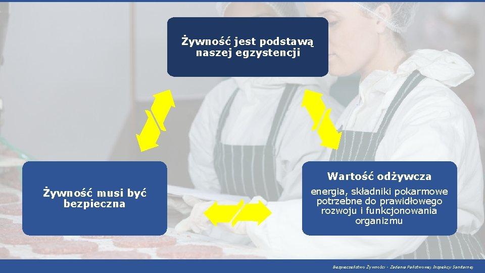 Żywność jest podstawą naszej egzystencji Wartość odżywcza Żywność musi być bezpieczna energia, składniki pokarmowe