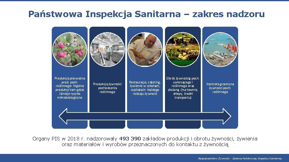 Państwowa Inspekcja Sanitarna – zakres nadzoru Produkcja pierwotna prod. poch. roślinnego- higiena produkcji