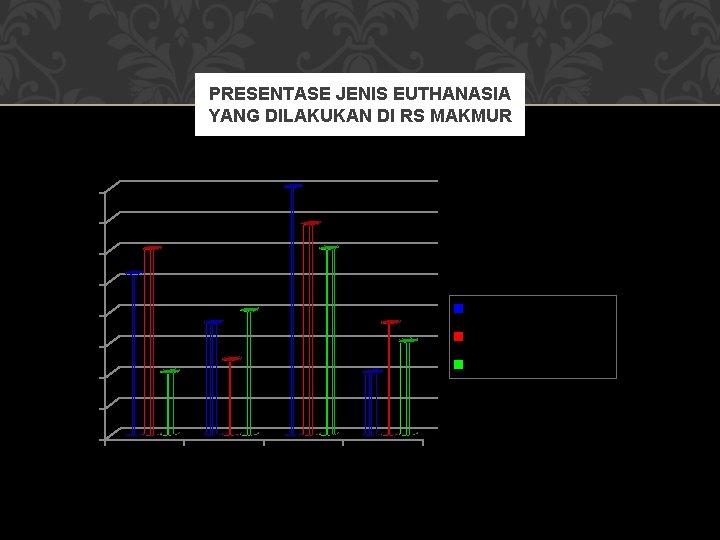 PRESENTASE JENIS EUTHANASIA YANG DILAKUKAN DI RS MAKMUR 40 35 30 25 Euthanasia aktif