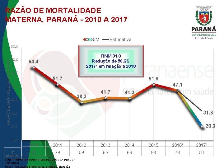 RAZÃO DE MORTALIDADE MATERNA, PARANÁ - 2010 A 2017 RMM 31, 8 Redução de