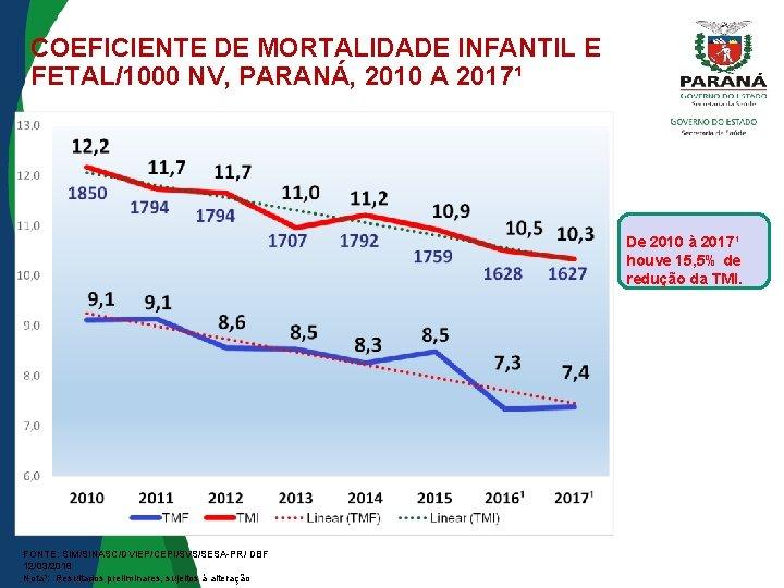 COEFICIENTE DE MORTALIDADE INFANTIL E FETAL/1000 NV, PARANÁ, 2010 A 2017¹ De 2010 à