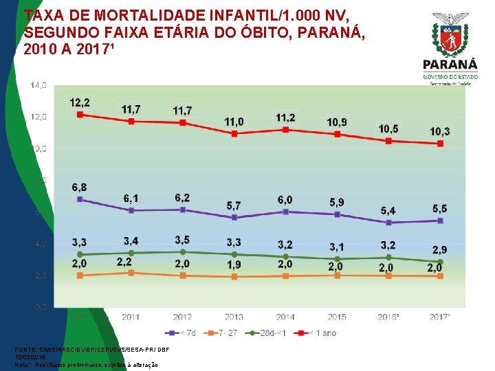 TAXA DE MORTALIDADE INFANTIL/1. 000 NV, SEGUNDO FAIXA ETÁRIA DO ÓBITO, PARANÁ, 2010 A