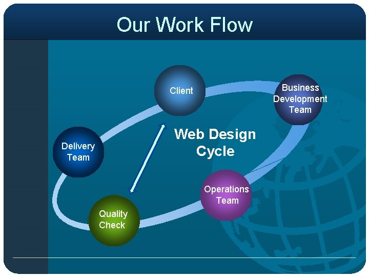 Our Work Flow Business Development Team Client Web Design Cycle Delivery Team Operations Team