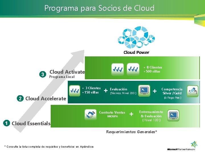 Programa para Socios de Cloud 3 + 8 Clientes +500 sillas Cloud Activate Programa