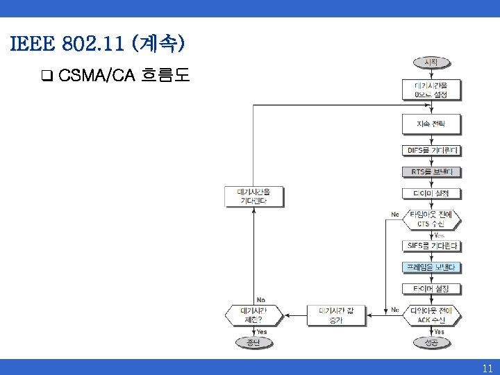 IEEE 802. 11 (계속) q CSMA/CA 흐름도 11