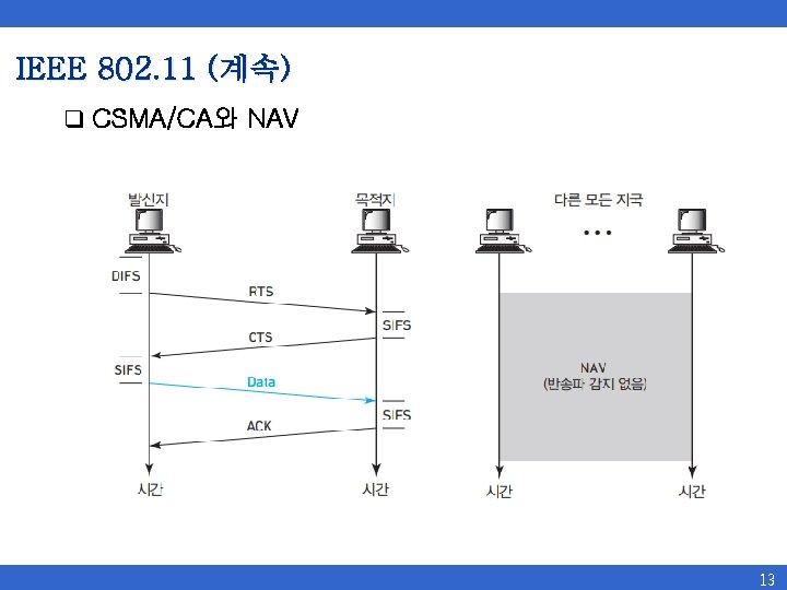 IEEE 802. 11 (계속) q CSMA/CA와 NAV 13