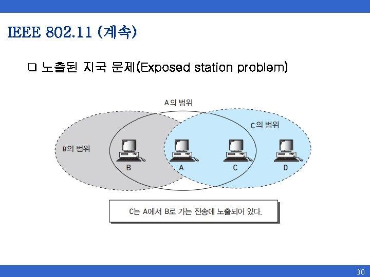 IEEE 802. 11 (계속) q 노출된 지국 문제(Exposed station problem) 30