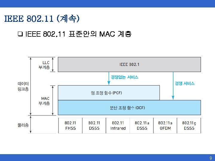 IEEE 802. 11 (계속) q IEEE 802. 11 표준안의 MAC 계층 9
