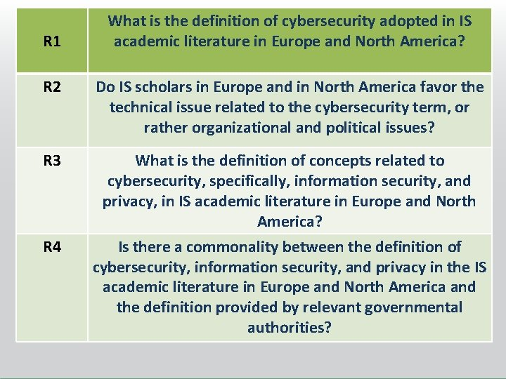 R 1 What is the definition of cybersecurity adopted in IS academic literature in