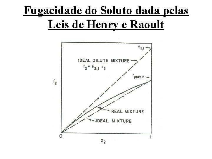 Fugacidade do Soluto dada pelas Leis de Henry e Raoult