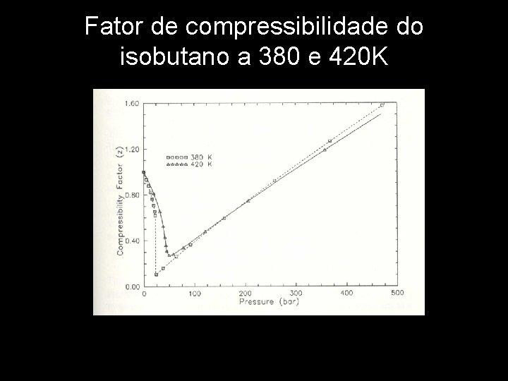 Fator de compressibilidade do isobutano a 380 e 420 K