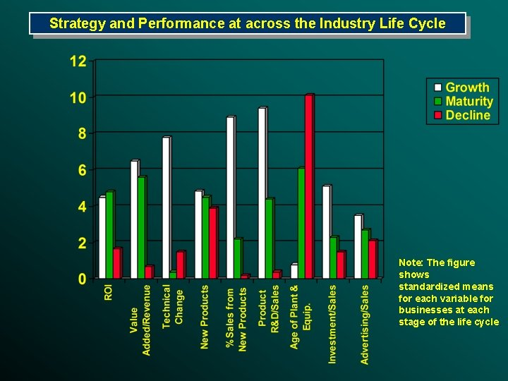 Strategy and Performance at across the Industry Life Cycle Note: The figure shows standardized
