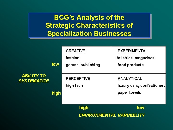 BCG's Analysis of the Strategic Characteristics of Specialization Businesses low ABILITY TO SYSTEMATIZE CREATIVE