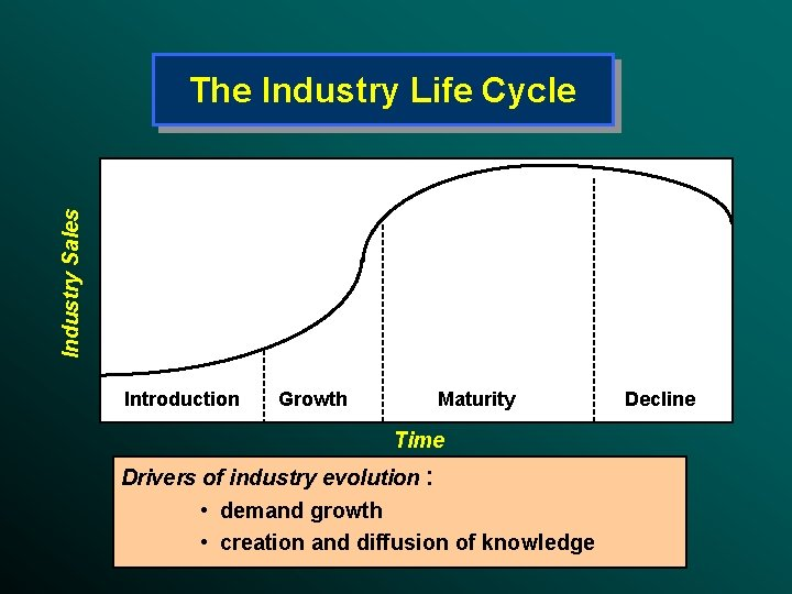Industry Sales The Industry Life Cycle Introduction Growth Maturity Time Drivers of industry evolution