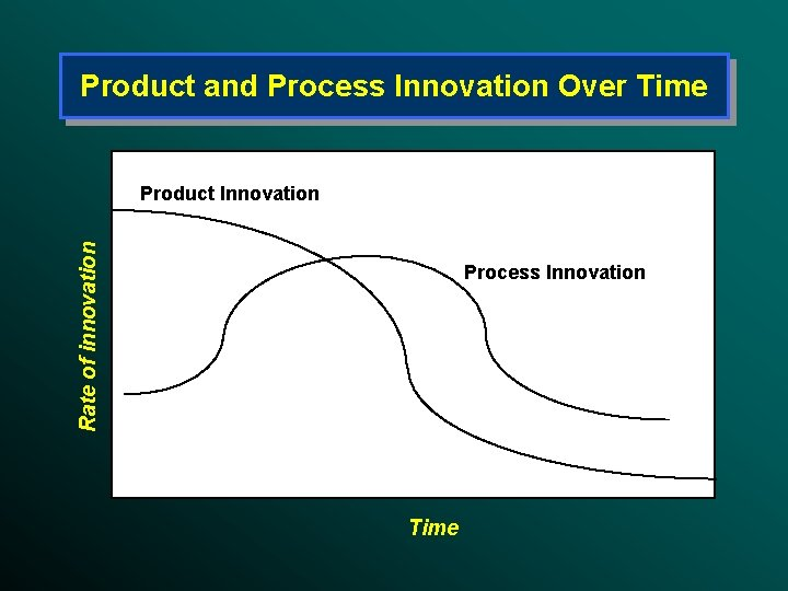 Product and Process Innovation Over Time Rate of innovation Product Innovation Process Innovation Time