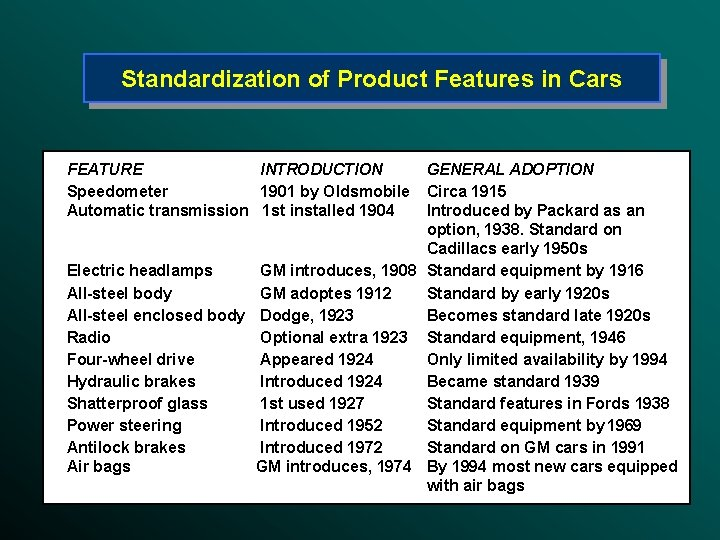 Standardization of Product Features in Cars FEATURE INTRODUCTION Speedometer 1901 by Oldsmobile Automatic transmission