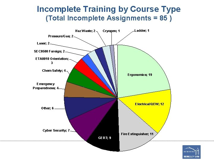 Incomplete Training by Course Type (Total Incomplete Assignments = 85 ) Haz Waste; 2