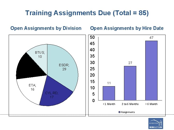 Training Assignments Due (Total = 85) Open Assignments by Division BTUS; 10 ESDR; 29
