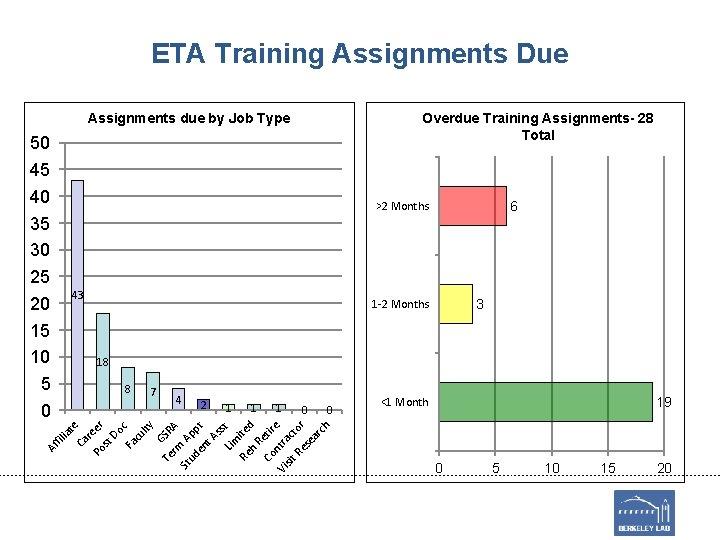 ETA Training Assignments Due Overdue Training Assignments- 28 Total Assignments due by Job Type