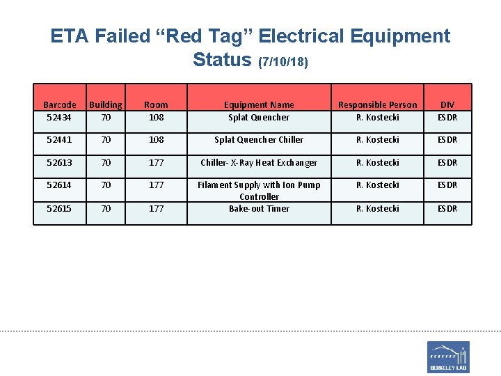 """ETA Failed """"Red Tag"""" Electrical Equipment Status (7/10/18) Barcode 52434 Building 70 Room 108"""