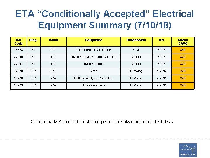 "ETA ""Conditionally Accepted"" Electrical Equipment Summary (7/10/18) Bar Code Bldg. Room Equipment Responsible Div"