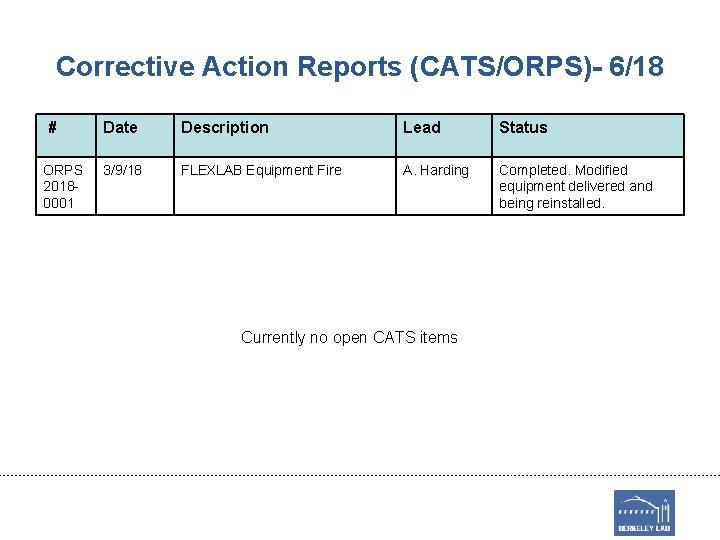 Corrective Action Reports (CATS/ORPS)- 6/18 # ORPS 20180001 Date Description Lead Status 3/9/18 FLEXLAB