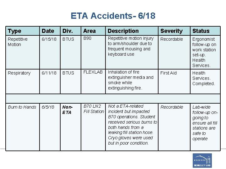 ETA Accidents- 6/18 Type Date Div. Area Description Severity Status Repetitive Motion 6/15/18 BTUS
