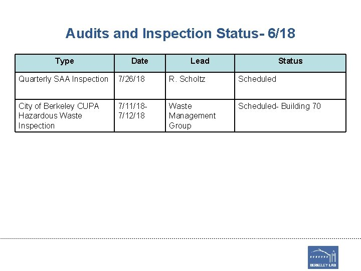 Audits and Inspection Status- 6/18 Type Date Lead Status Quarterly SAA Inspection 7/26/18 R.