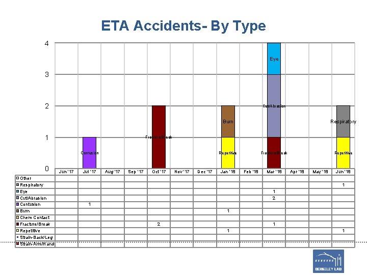 ETA Accidents- By Type 4 Eye 3 2 Cut/Abrasion Burn 1 Fracture/Break Contusion 0