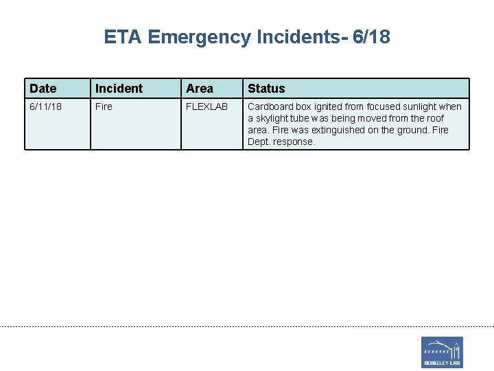 ETA Emergency Incidents- 6/18 Date Incident Area Status 6/11/18 Fire FLEXLAB Cardboard box ignited