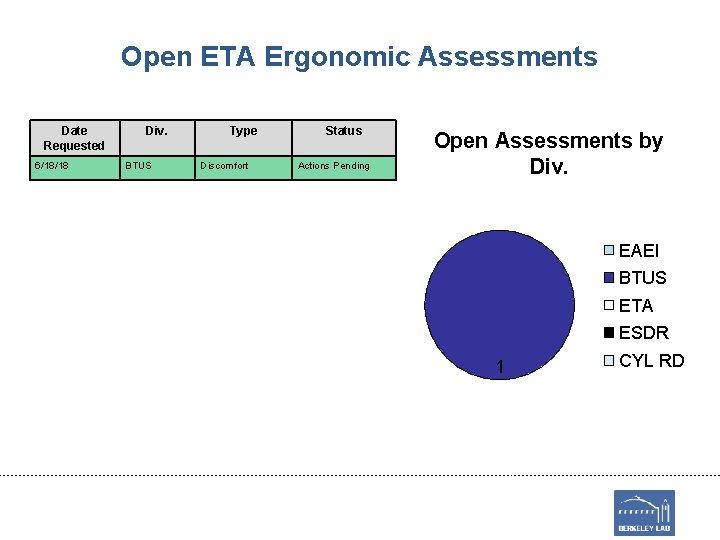 Open ETA Ergonomic Assessments Date Requested 6/18/18 Div. BTUS Type Discomfort Status Actions Pending