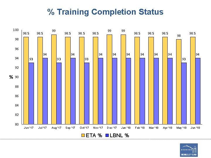 % Training Completion Status 100 98. 5 99 98. 5 98 98 96 94