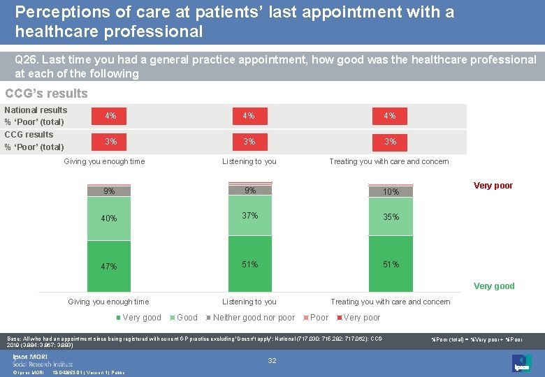 Perceptions of care at patients' last appointment with a healthcare professional Q 26. Last
