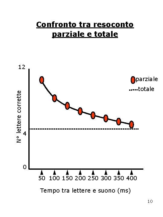 Confronto tra resoconto parziale e totale 12 N° lettere corrette parziale totale 4 0