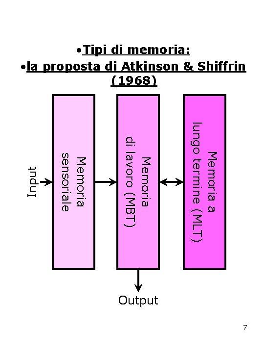 Memoria a lungo termine (MLT) Memoria di lavoro (MBT) Memoria sensoriale Input • Tipi