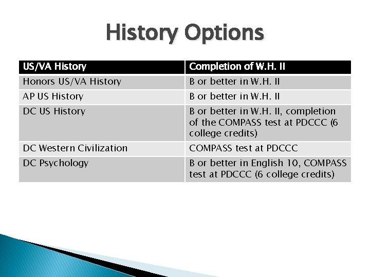 History Options US/VA History Completion of W. H. II Honors US/VA History B or
