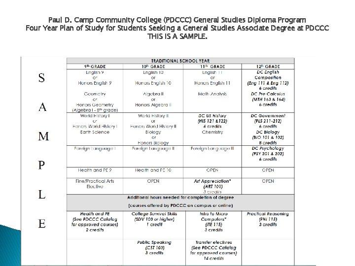 Paul D. Camp Community College (PDCCC) General Studies Diploma Program Four Year Plan of