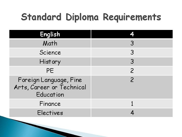Standard Diploma Requirements English Math Science History PE Foreign Language, Fine Arts, Career or