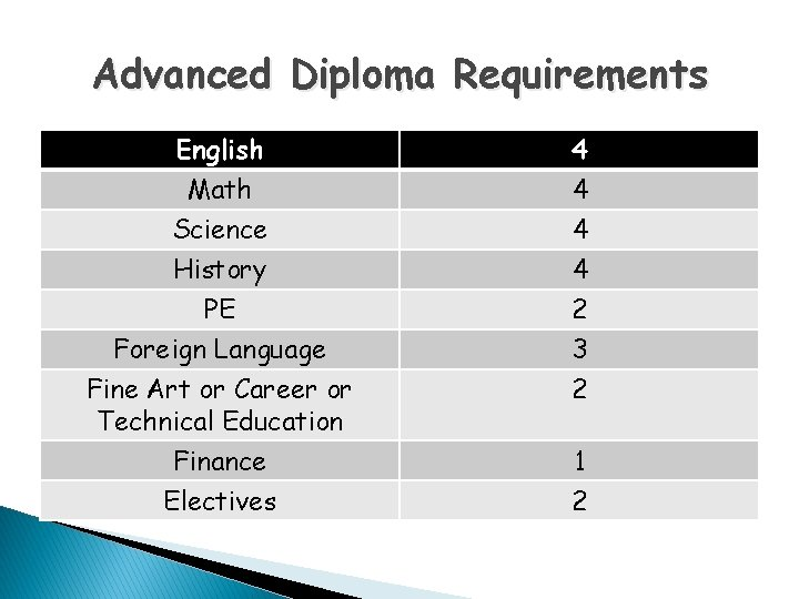 Advanced Diploma Requirements English Math Science History PE Foreign Language Fine Art or Career