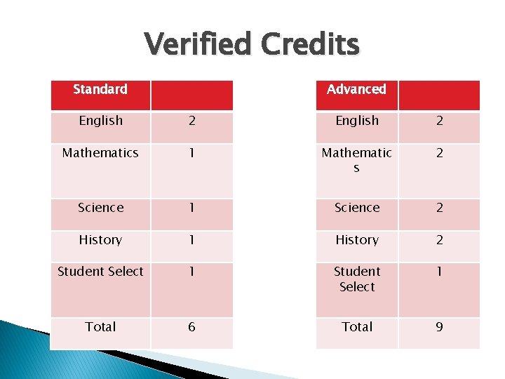 Verified Credits Standard Advanced English 2 Mathematics 1 Mathematic s 2 Science 1 Science