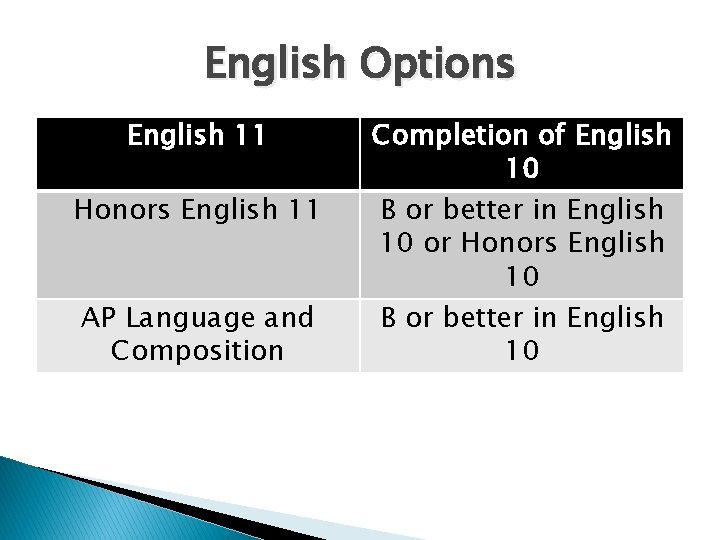 English Options English 11 Honors English 11 AP Language and Composition Completion of English