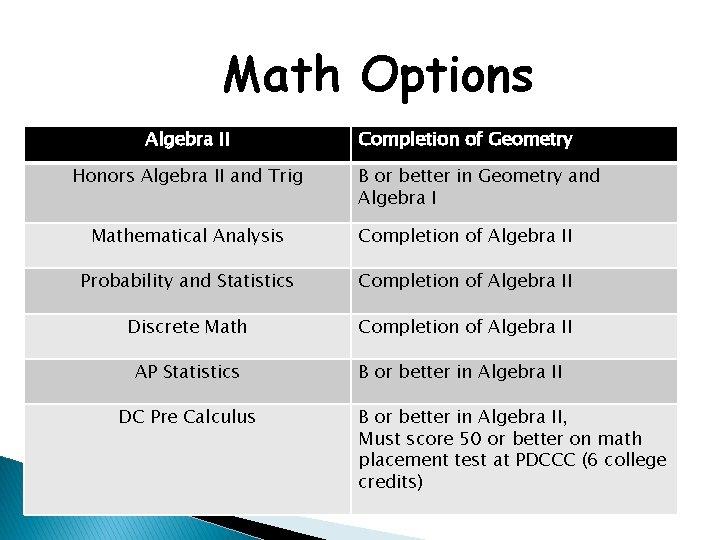 Math Options Algebra II Honors Algebra II and Trig Completion of Geometry B or