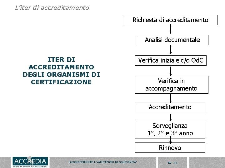 L'iter di accreditamento Richiesta di accreditamento Analisi documentale ITER DI ACCREDITAMENTO DEGLI ORGANISMI DI
