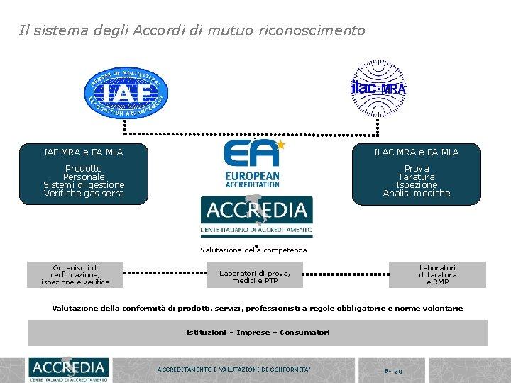 Il sistema degli Accordi di mutuo riconoscimento IAF MRA e EA MLA ILAC MRA